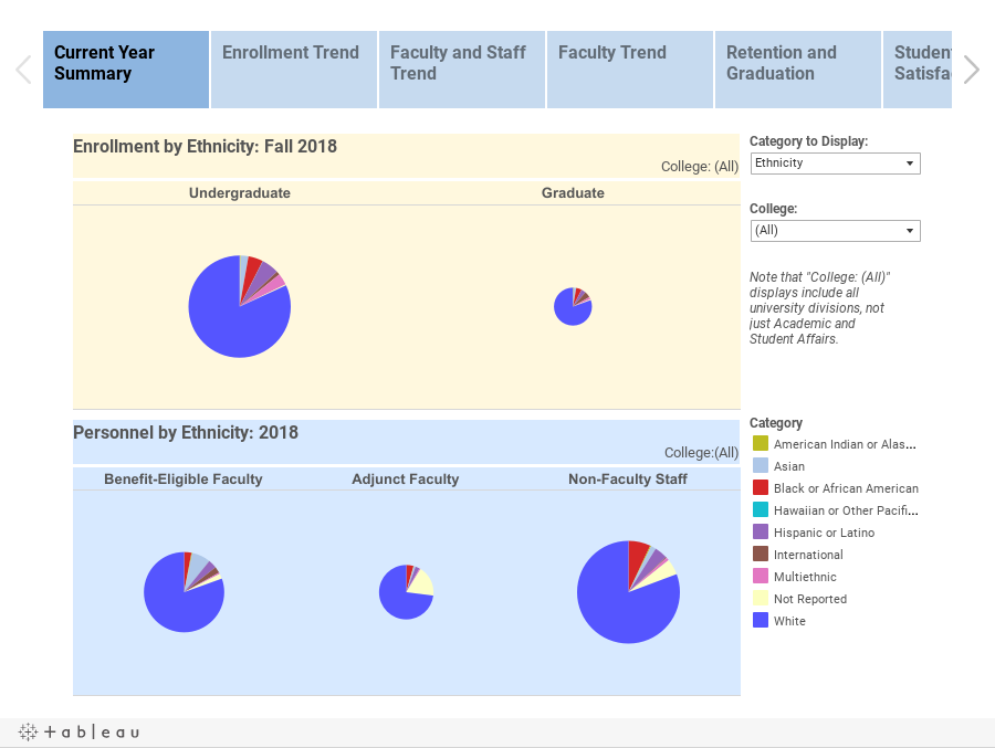 GVSU Diversity Dashboard    (updated Dec 2015)