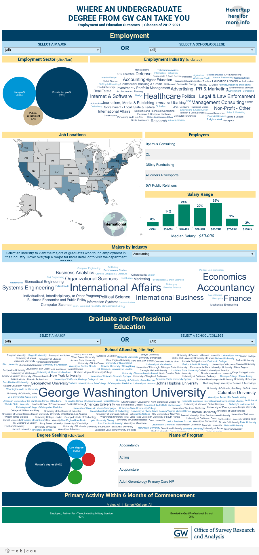WHERE AN UNDERGRADUATEDEGREE FROM GW CAN TAKE YOUEmployment and Education Outcomes  |  Class of 2014, Class of 2015, & Class of 2016
