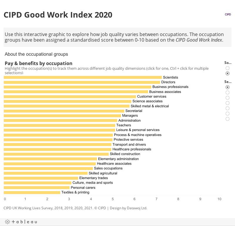 CIPD Good Work Index