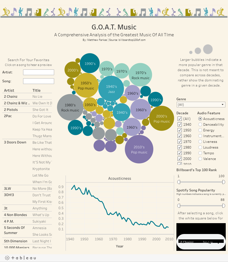 G.O.A.T. MusicA Comprehensive Analysis of the Greatest Music Of All TImeBy: Matthew Farkas | Source: billboardtop100of.com