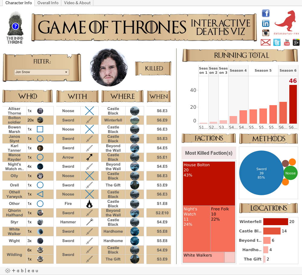 Unmarked Spoilers All Books Game Of Thrones: Game Of Thrones Deaths