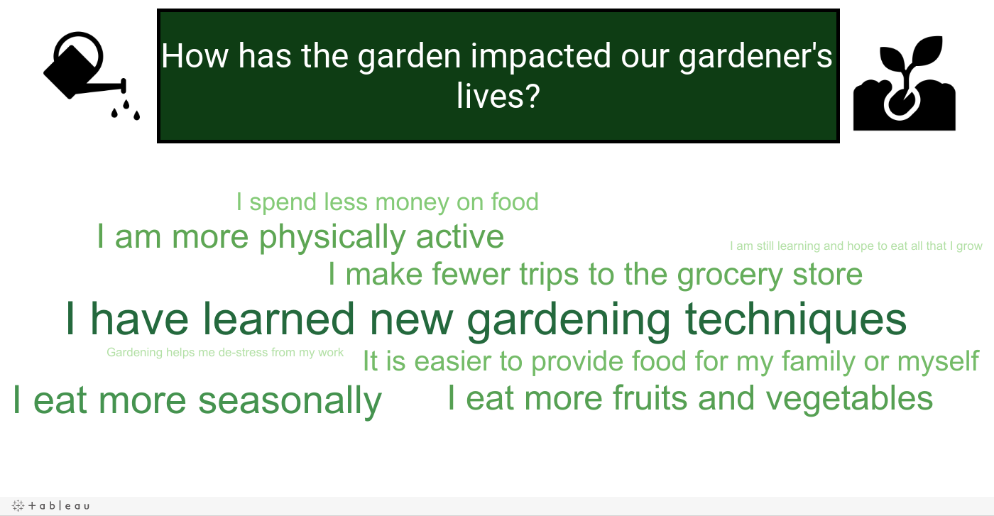 What is the impact of our community garden?