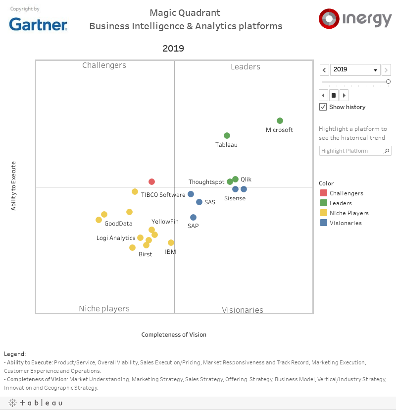 Magic Quadrant BI&A