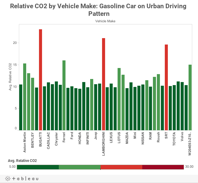 Relative CO2 by Vehicle Make: Gasoline Car on Urban Driving Pattern