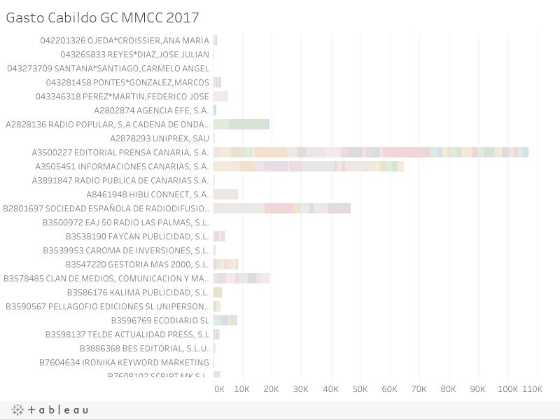 Gasto Cabildo GC MMCC 2017