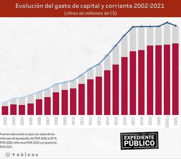 Evolución del gasto de capital y corriente 2002-2021 (cifras en millones de C$)