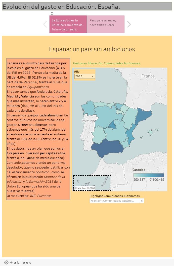Evolución del gasto en Educación: España.