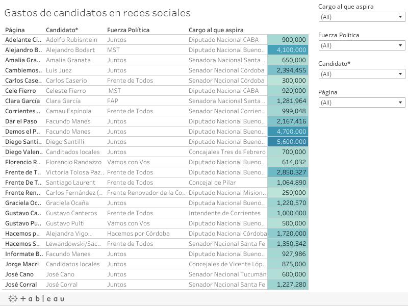 Gastos de candidatos en redes sociales