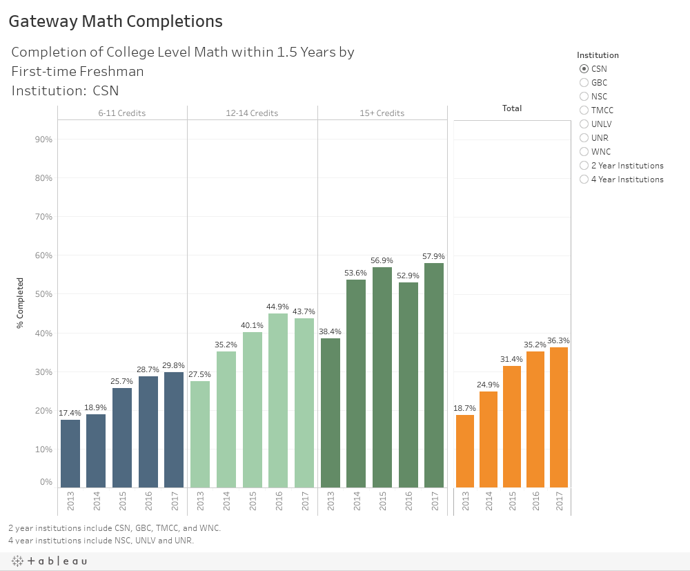Gateway Math Completions