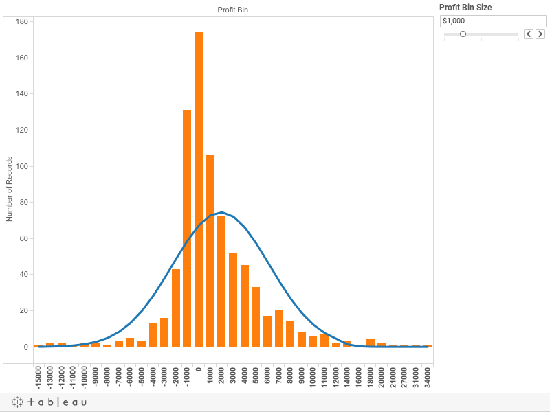 Fitting a Normal Curve to a Histogram | Tableau Public