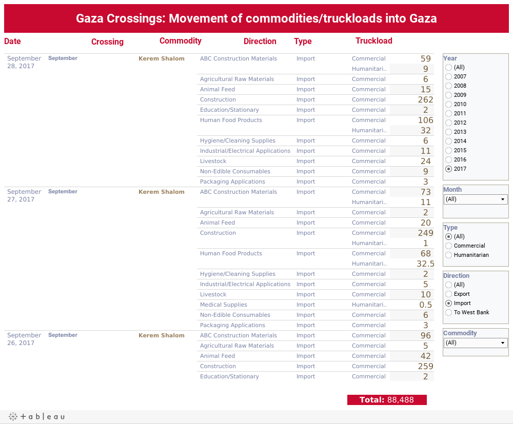 Gaza Crossings: Movement of commodities/truckloads into Gaza