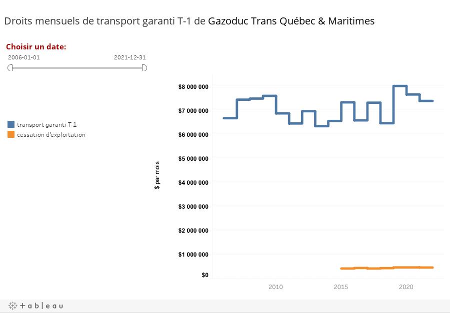 Droits mensuels de transport garanti T-1 de Gazoduc Trans Québec & Maritimes