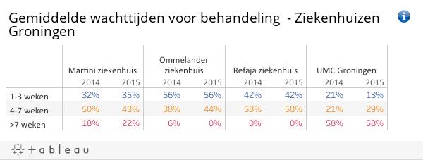 Gemiddelde wachttijden behandeling - ziekenhuizen Groningen 2014-2015_db