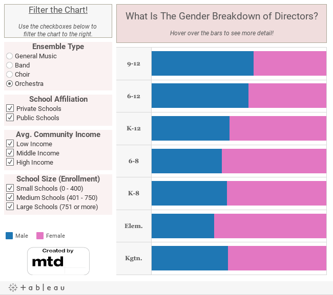 What Is The Gender Breakdown of Music Teachers?Hover over the bars to see more detail!
