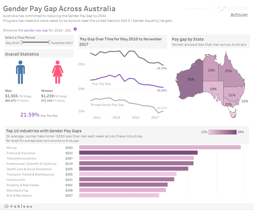 Gender Pay Gap Across AustraliaAustralia has committed to reducing the Gender Pay Gap by 2030.Progress has made but more needs to be done to meet the United Nations SDG 5 ( Gender Equality) targets.ffShowing the gender pay gap for 2010 - 2017