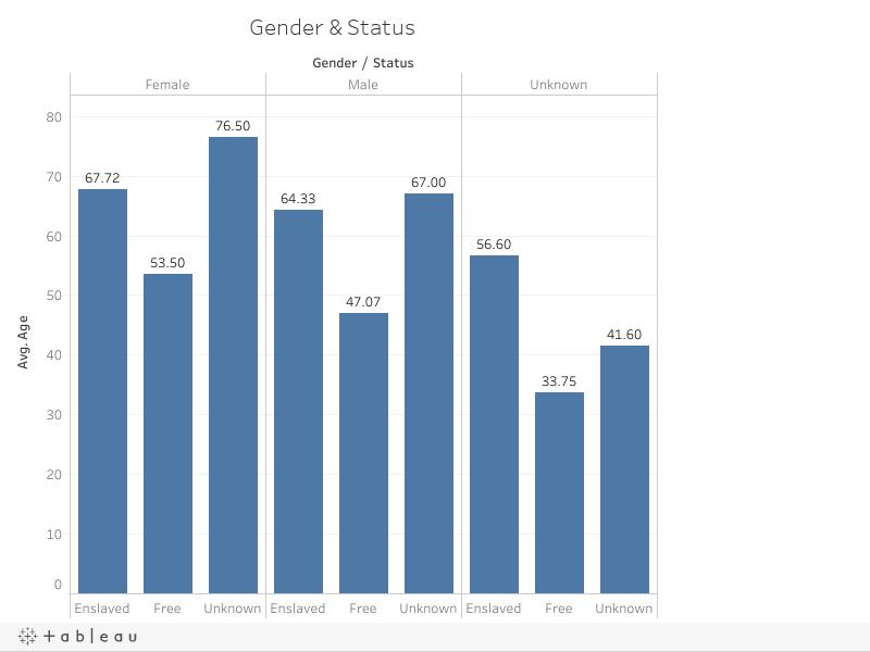 Gender & Status