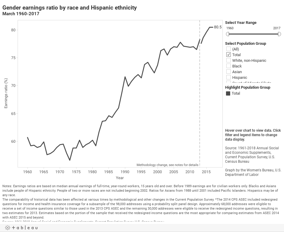 chart-Gender earnings ratio by race and Hispanic ethnicity