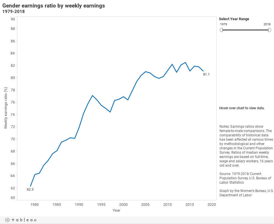 chart Gender earnings ratio by weekly earnings