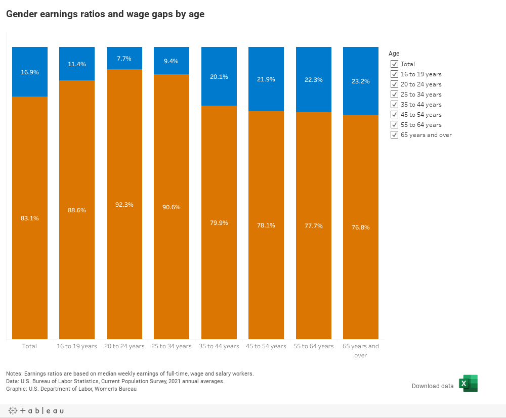 chart -Gender earnings ratios and wage gaps by age