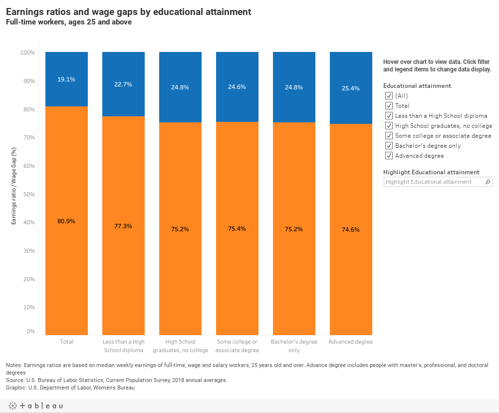 chart - Earnings ratios and wage gaps by educational attainment (annual)