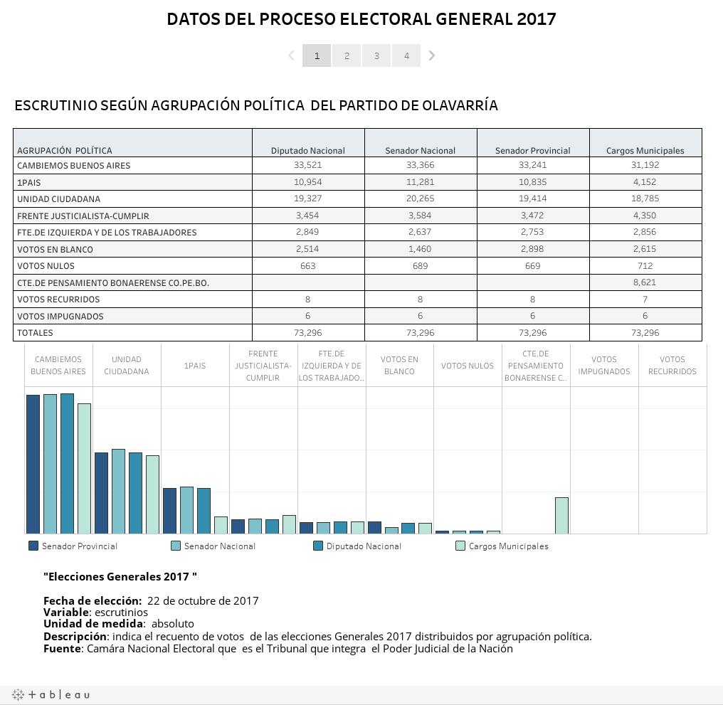 DATOS DEL PROCESO ELECTORAL GENERAL 2017