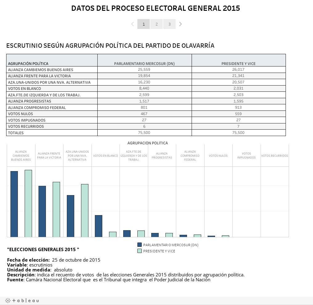 DATOS DEL PROCESO ELECTORAL GENERAL 2015