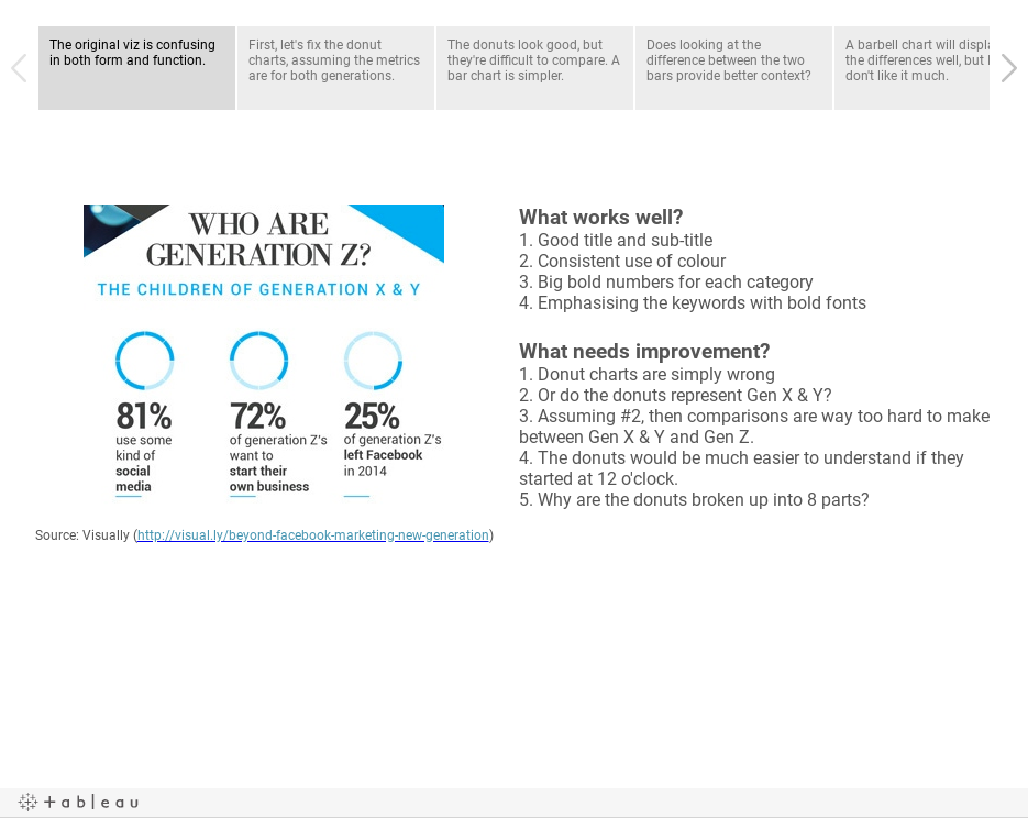 Makeover Monday: Who Are Generation Z?