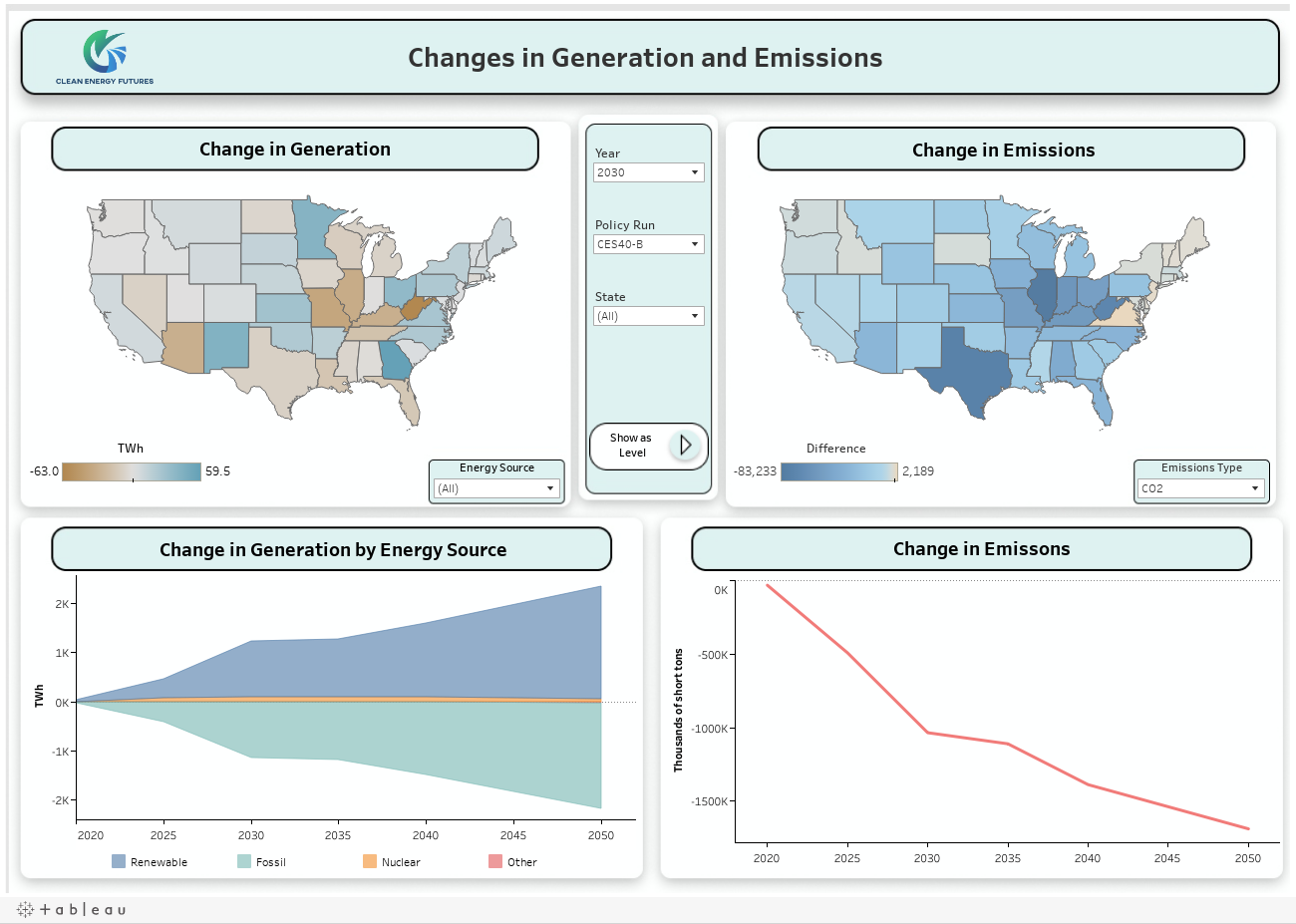 Changes in Generation and Emissions