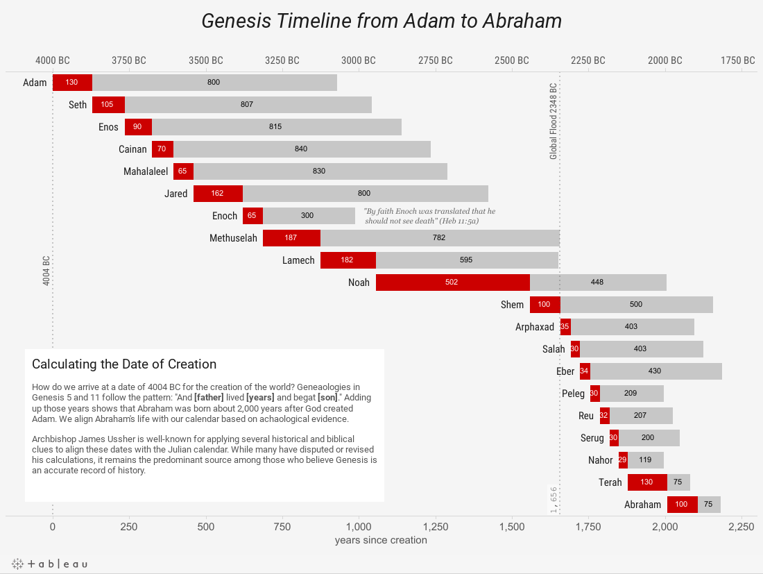 Genesis Timeline from Adam to Abraham