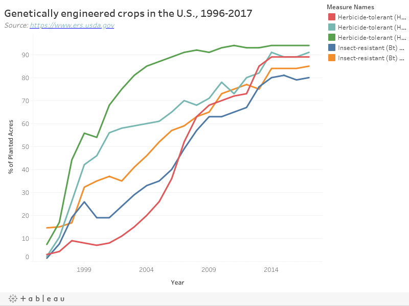 Local farmers split on genetically engineered crops - News
