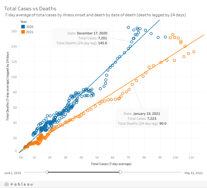 Total Cases vs Deaths (lagged)