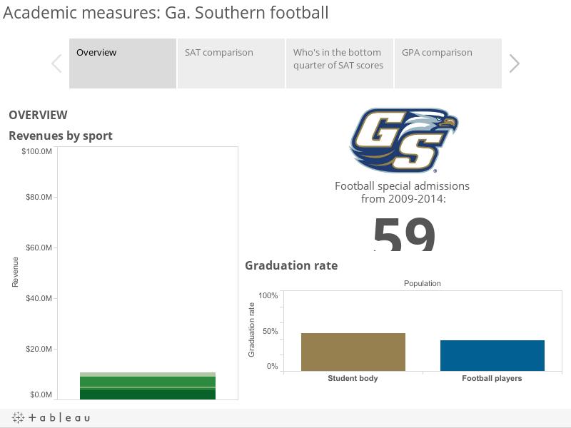 Academic measures: Ga. Southern football