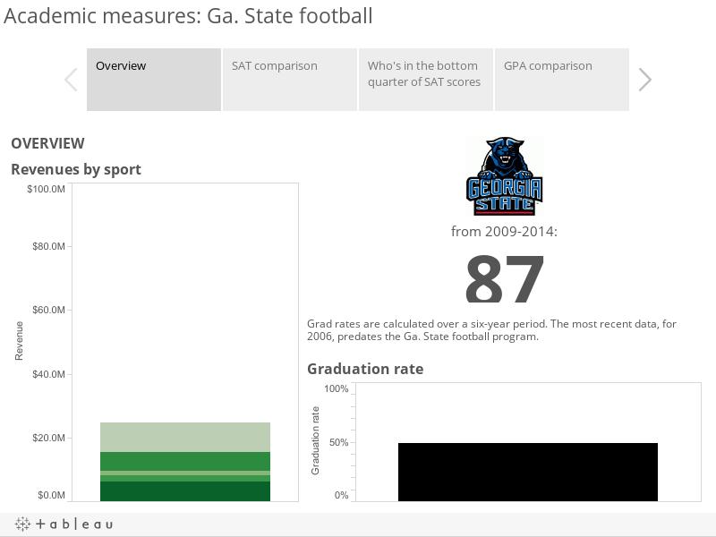 Academic measures: Ga. State football