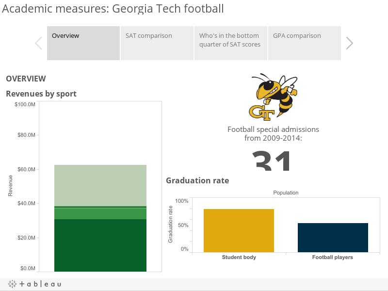 Academic measures: Georgia Tech football