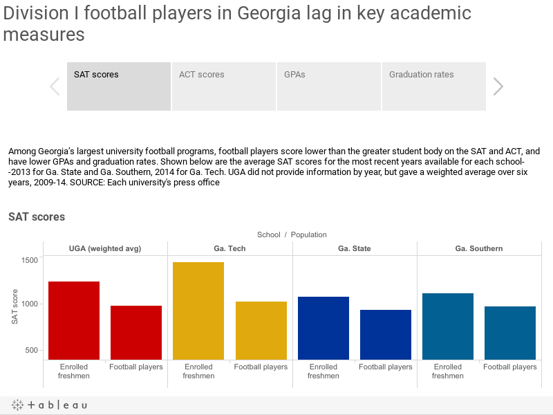 Division I football players in Georgia lag in key academic measures