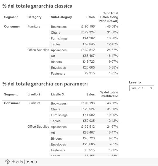 Comparazione table calculation
