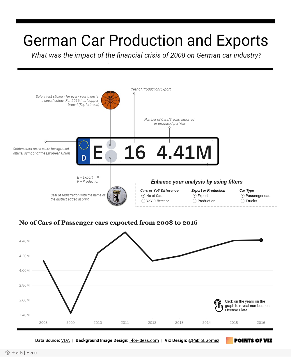 German Car Production and Exports