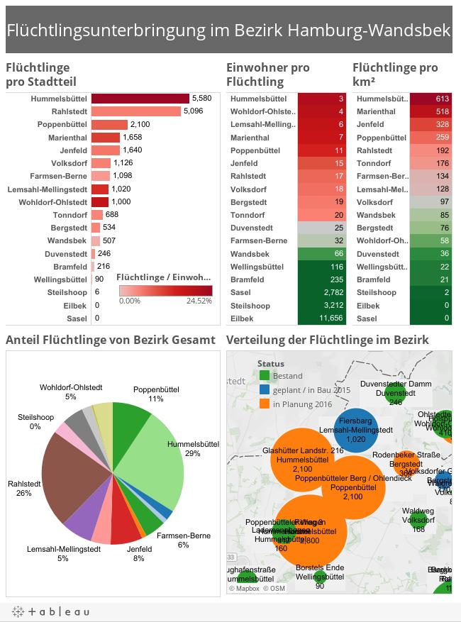 Flüchtlingsunterbringung Bezirk Wandsbek Website