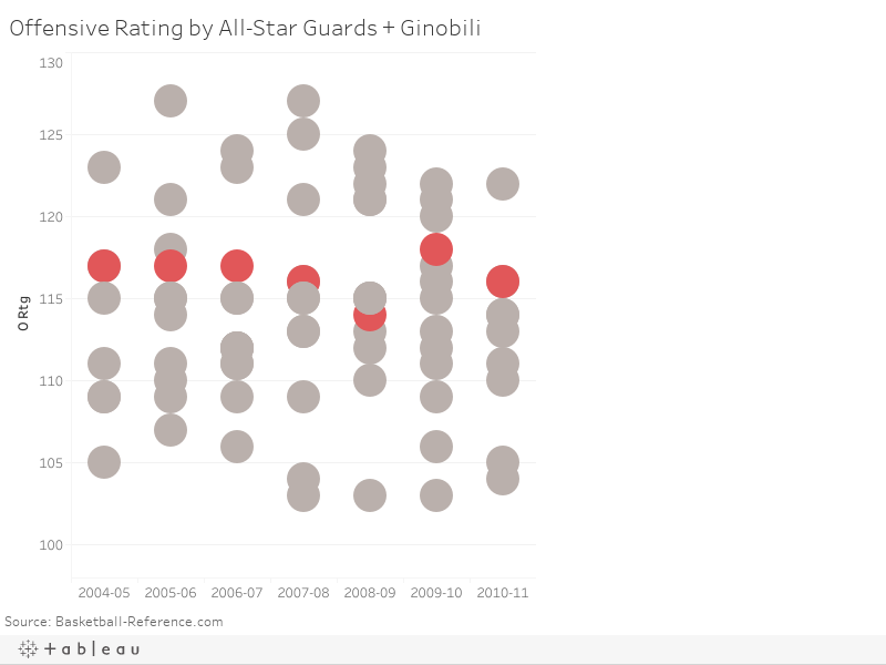 Offensive Rating by All-Star Guards + Ginobili