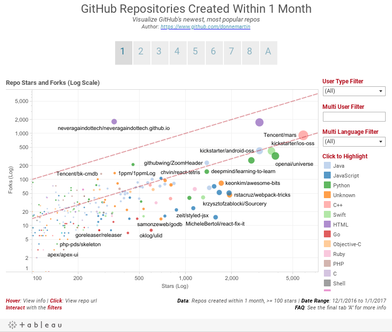 GitHub Repositories Created in 2016Interactive Visualizations of GitHub's Newest, Most Popular ReposAuthor: https://www.github.com/donnemartin