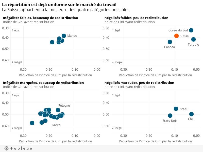 La répartition est déjà uniforme sur le marché du travailLa Suisse appartient à la meilleure des quatre catégories possibles
