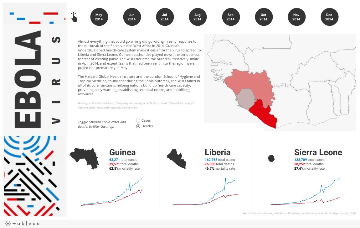 Ebola Virus Dashboard