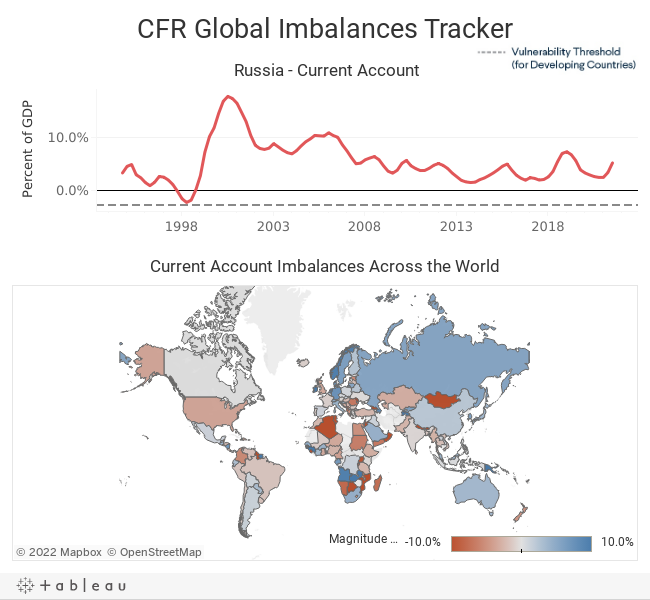 CFR Global Imbalances Tracker