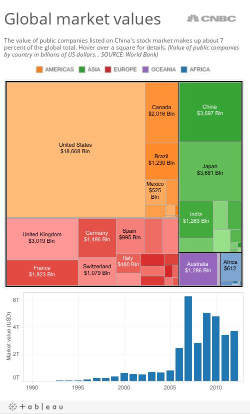 Global market caps