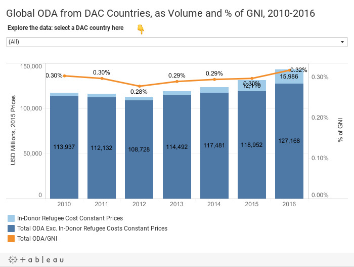 Global ODA from DAC Countries, as Volume and % of GNI, 2010-2016