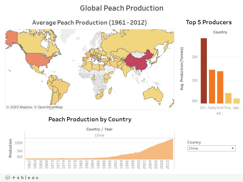 Global Peach Production