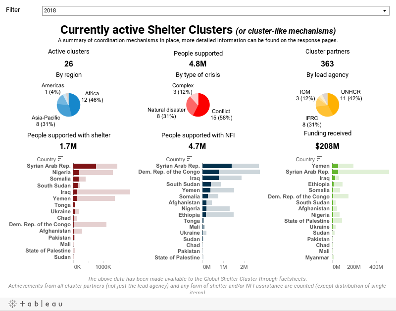 Currently active Shelter Clustersor cluster-like mechanismsThis dashboard provides a summary of the coordination mechanisms currently in place, more detailed information can be found on the country-level pages for each response (links will show when hov