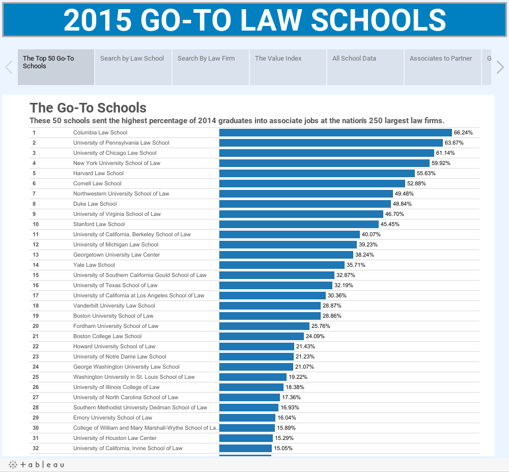 2015 GO-TO LAW SCHOOLS