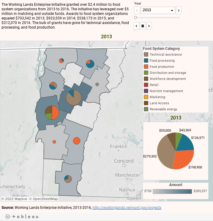 Leveraging Financial Resources | Getting to 2020 | Vermont