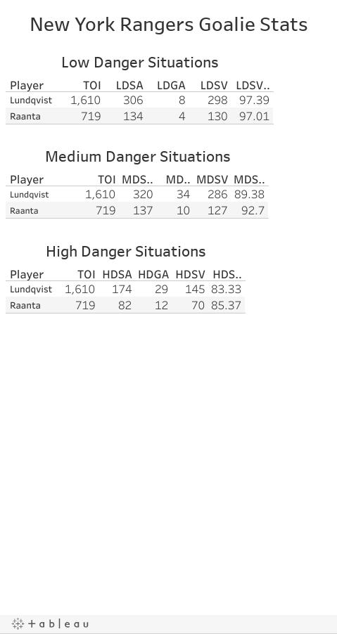New York Rangers Goalie Stats